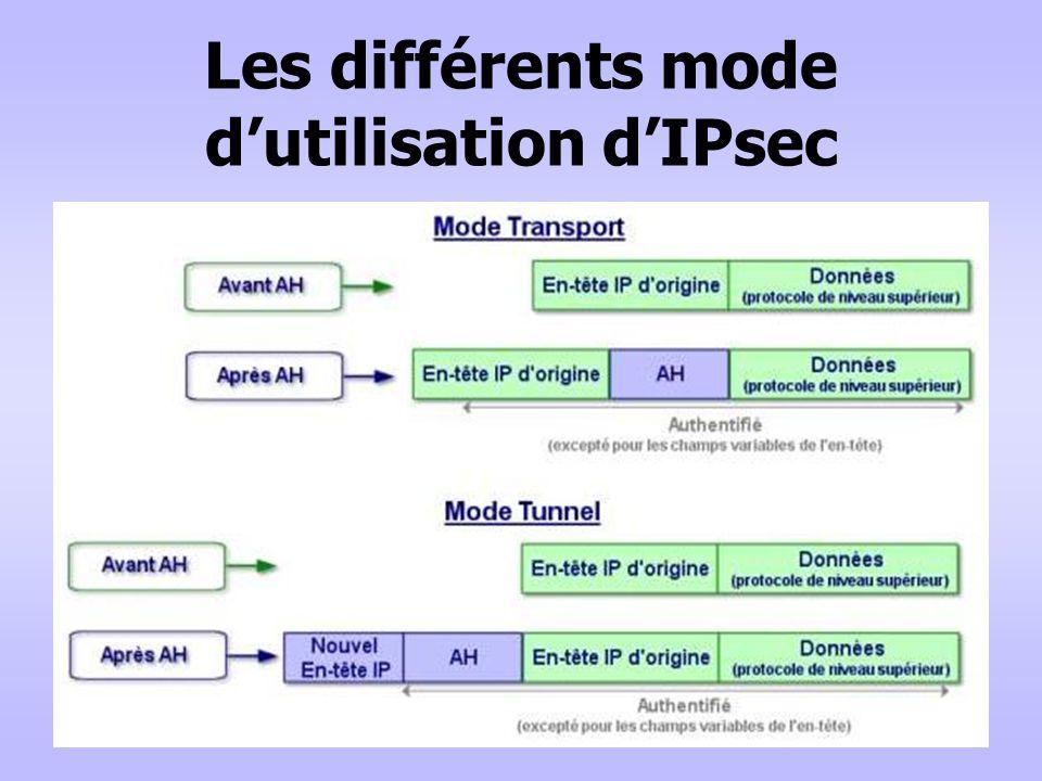 Les différents mode dutilisation dIPsec