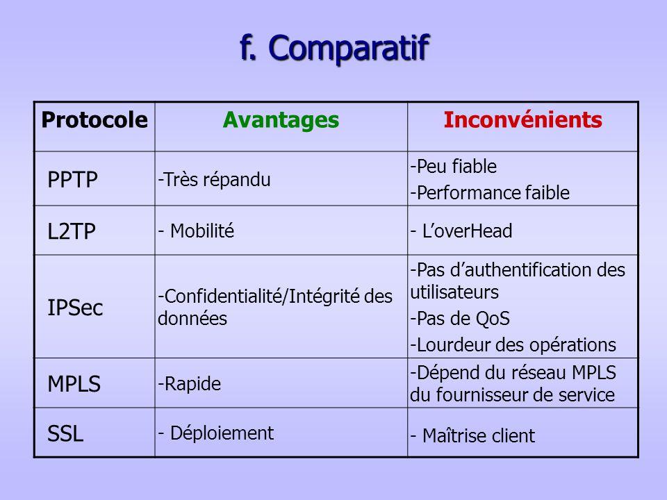 f. Comparatif ProtocoleAvantagesInconvénients PPTP -Très répandu -Peu fiable -Performance faible L2TP - Mobilité- LoverHead IPSec -Confidentialité/Int