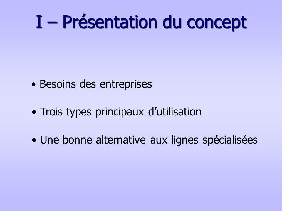 I – Présentation du concept Besoins des entreprises Une bonne alternative aux lignes spécialisées Trois types principaux dutilisation