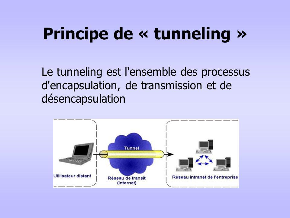 Principe de « tunneling » Le tunneling est l'ensemble des processus d'encapsulation, de transmission et de désencapsulation