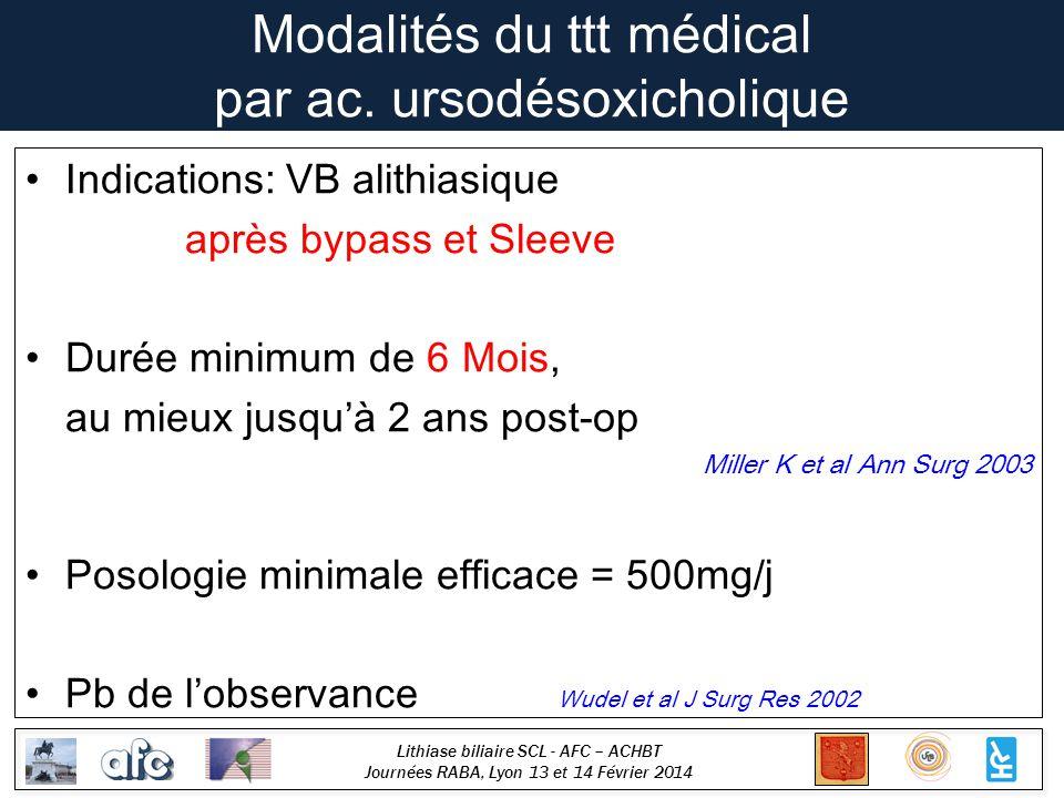 Lithiase biliaire SCL - AFC – ACHBT Journées RABA, Lyon 13 et 14 Février 2014 Modalités du ttt médical par ac. ursodésoxicholique Indications: VB alit