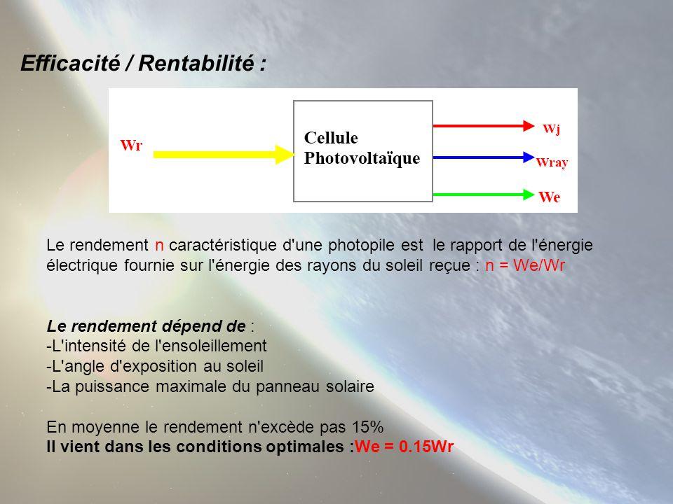 Efficacité / Rentabilité : Le rendement n caractéristique d'une photopile est le rapport de l'énergie électrique fournie sur l'énergie des rayons du s