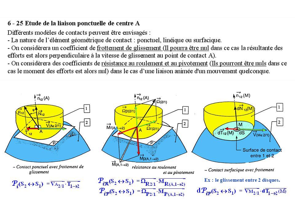 Ex : le glissement entre 2 disques.