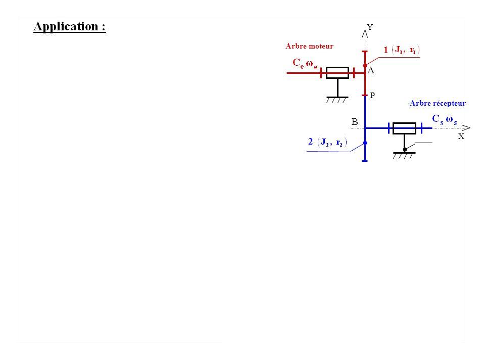 Y P Arbre moteur Arbre récepteur 1 2 A B X