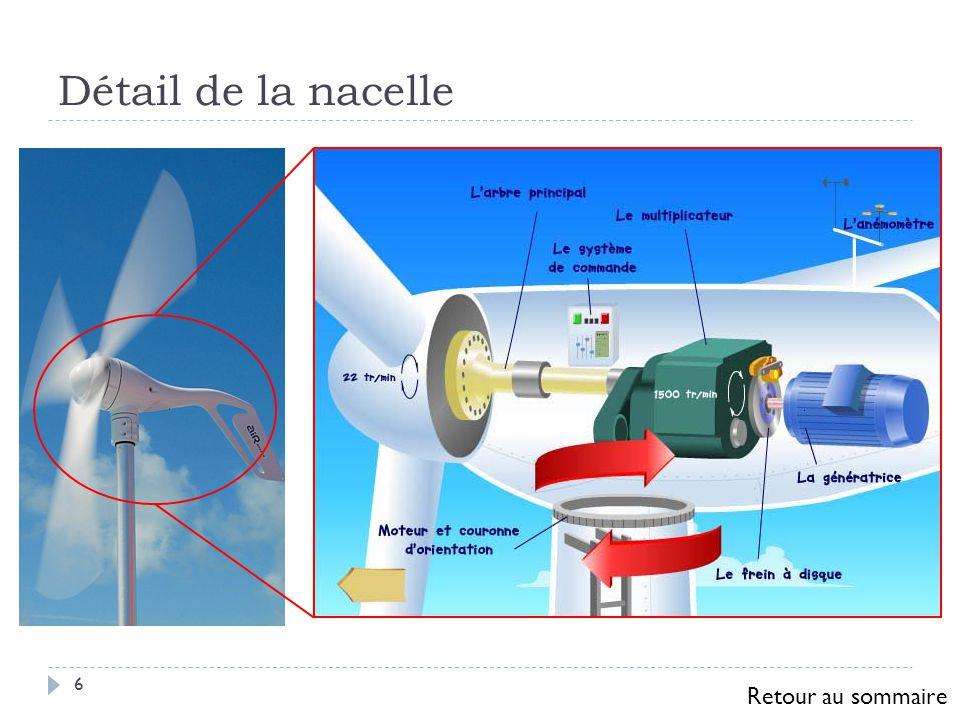 Schéma structurel de la nacelle 7 Rotor Multiplicateur Génératrice Système de commande Vent Liaison électrique Vers le mât Arbre Retour au sommaire