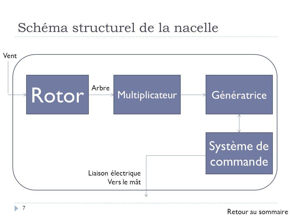 Rotor 8 Pour un eolien standard (2MW) Diamètre : 80 m Poids : 37 t Vitesse de rotation : de lordre de 15 tr/mn Puissance nominale approximative d une éolienne : P=0,15 x D 2,15 P : puissance (en W) D : diamètre du rotor (en m) Retour au sommaire