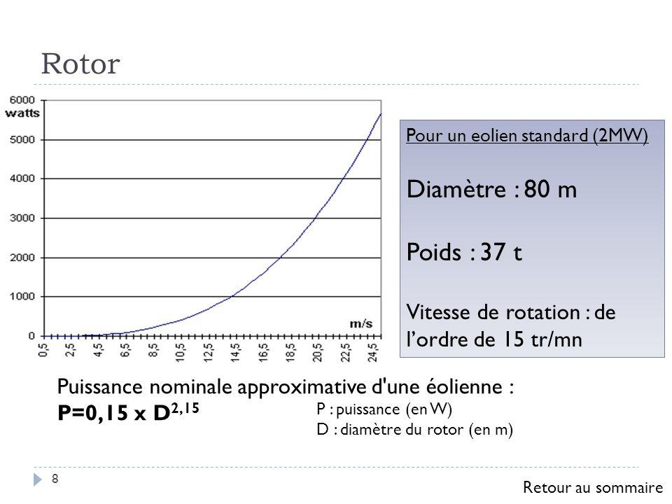 Rotor 8 Pour un eolien standard (2MW) Diamètre : 80 m Poids : 37 t Vitesse de rotation : de lordre de 15 tr/mn Puissance nominale approximative d'une