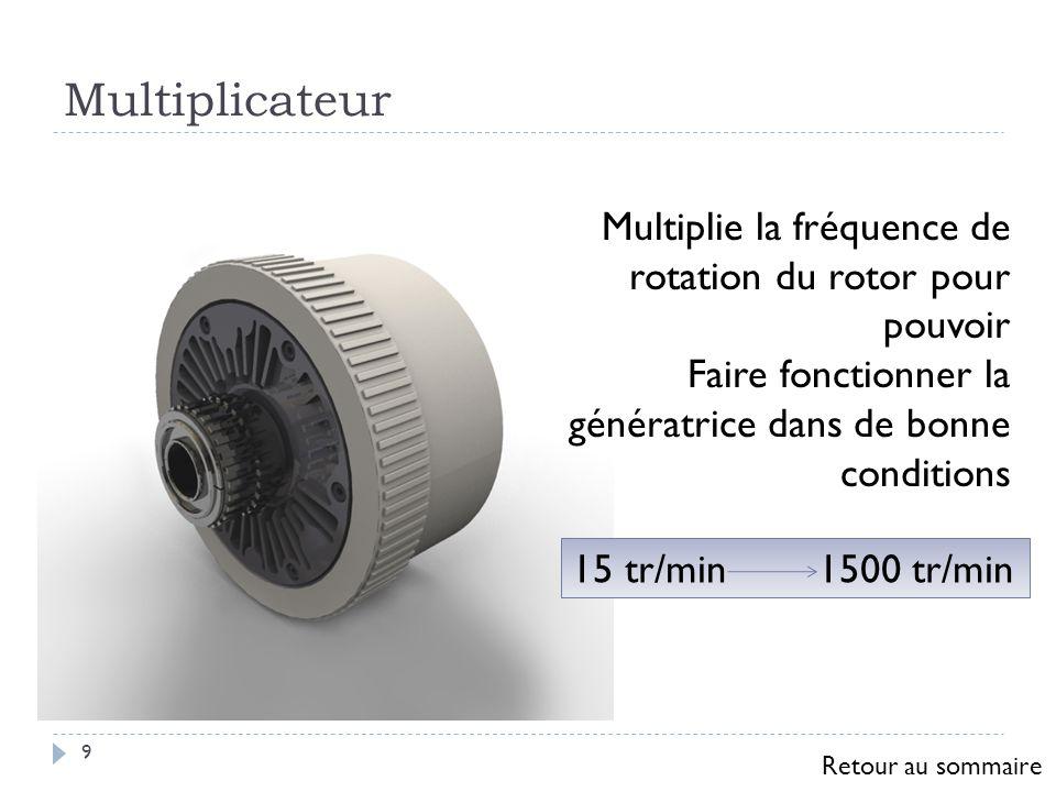 Multiplicateur 9 Multiplie la fréquence de rotation du rotor pour pouvoir Faire fonctionner la génératrice dans de bonne conditions 15 tr/min 1500 tr/