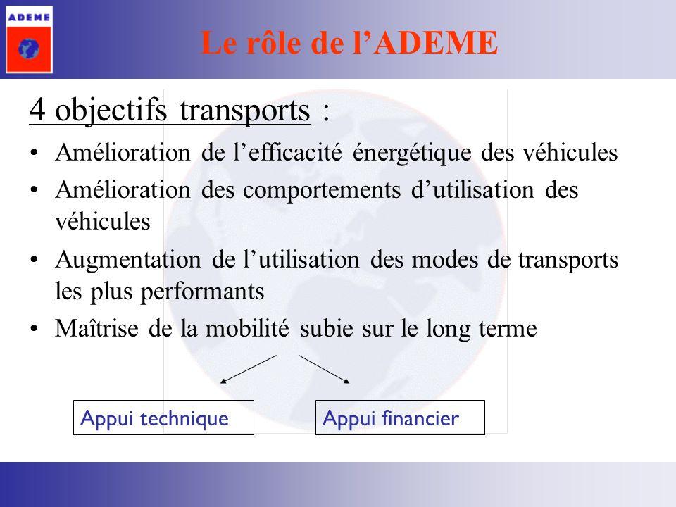 Le rôle de lADEME 4 objectifs transports : Amélioration de lefficacité énergétique des véhicules Amélioration des comportements dutilisation des véhicules Augmentation de lutilisation des modes de transports les plus performants Maîtrise de la mobilité subie sur le long terme Appui techniqueAppui financier