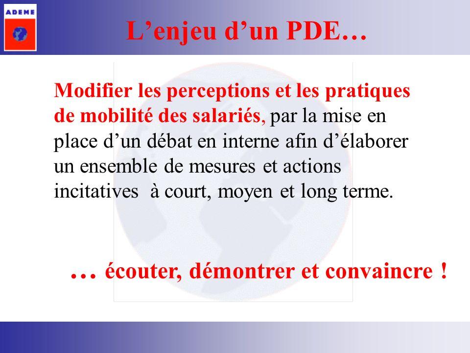 PDE : une problématique humaine Gérer la mobilité des salariés cest : Comprendre les habitudes et les besoins de chacun Pour initier un processus de changement Du comportement des salariés, De lorganisation des entreprises, De la structuration du territoire.