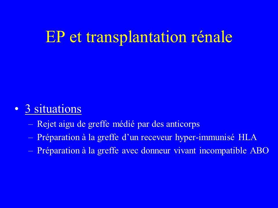 EP et transplantation rénale 3 situations –Rejet aigu de greffe médié par des anticorps –Préparation à la greffe dun receveur hyper-immunisé HLA –Prép