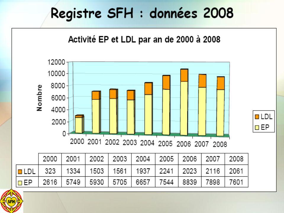 Indications néphrologiques Registre 2008 ( nombre de patients ) Transplantation rénaleN= 132 Microangiopathies thrombotiquesN= 130 ( PTT = 63 ; SHU = 67 ) CryoglobulinémiesN= 34 Vascularites à ANCAN= 25 GoodpastureN= 17 MyélomeN= 15