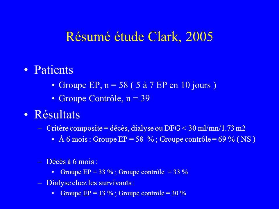 Résumé étude Clark, 2005 Patients Groupe EP, n = 58 ( 5 à 7 EP en 10 jours ) Groupe Contrôle, n = 39 Résultats –Critère composite = décès, dialyse ou