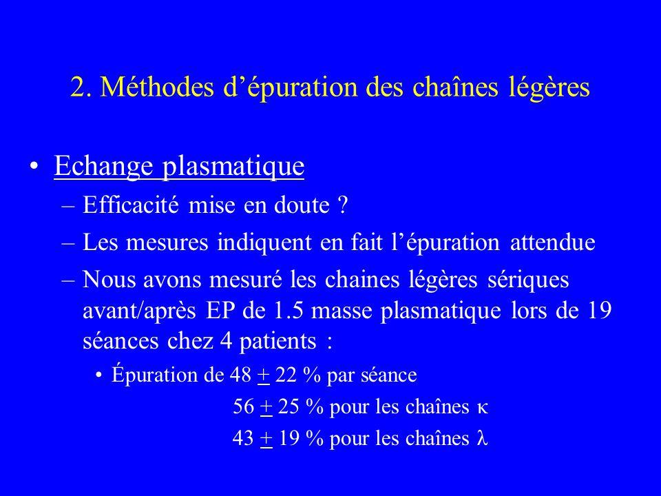 2. Méthodes dépuration des chaînes légères Echange plasmatique –Efficacité mise en doute ? –Les mesures indiquent en fait lépuration attendue –Nous av