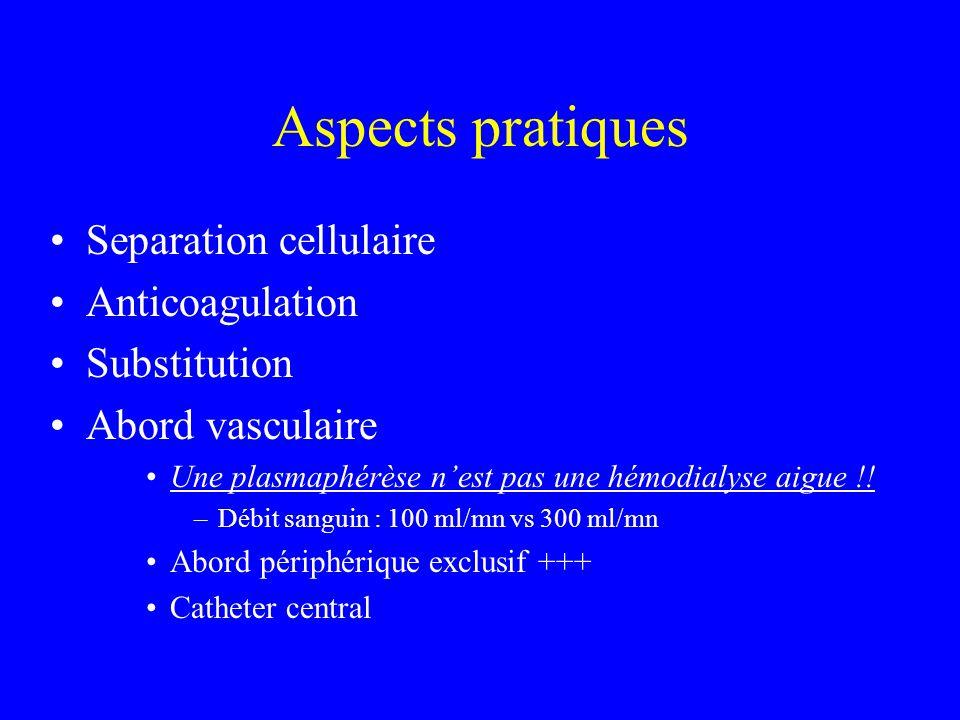 Aspects pratiques Separation cellulaire Anticoagulation Substitution Abord vasculaire Une plasmaphérèse nest pas une hémodialyse aigue !! –Débit sangu