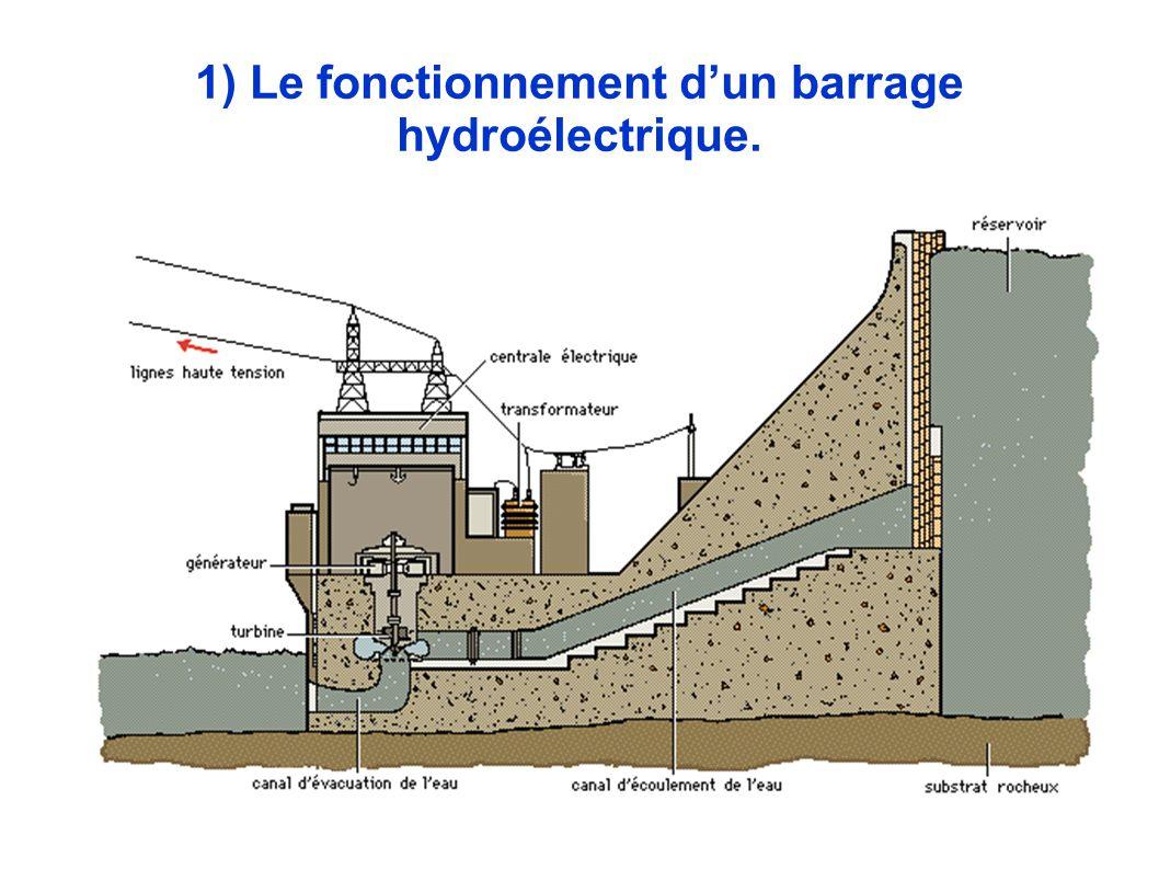 1) Le fonctionnement dun barrage hydroélectrique.
