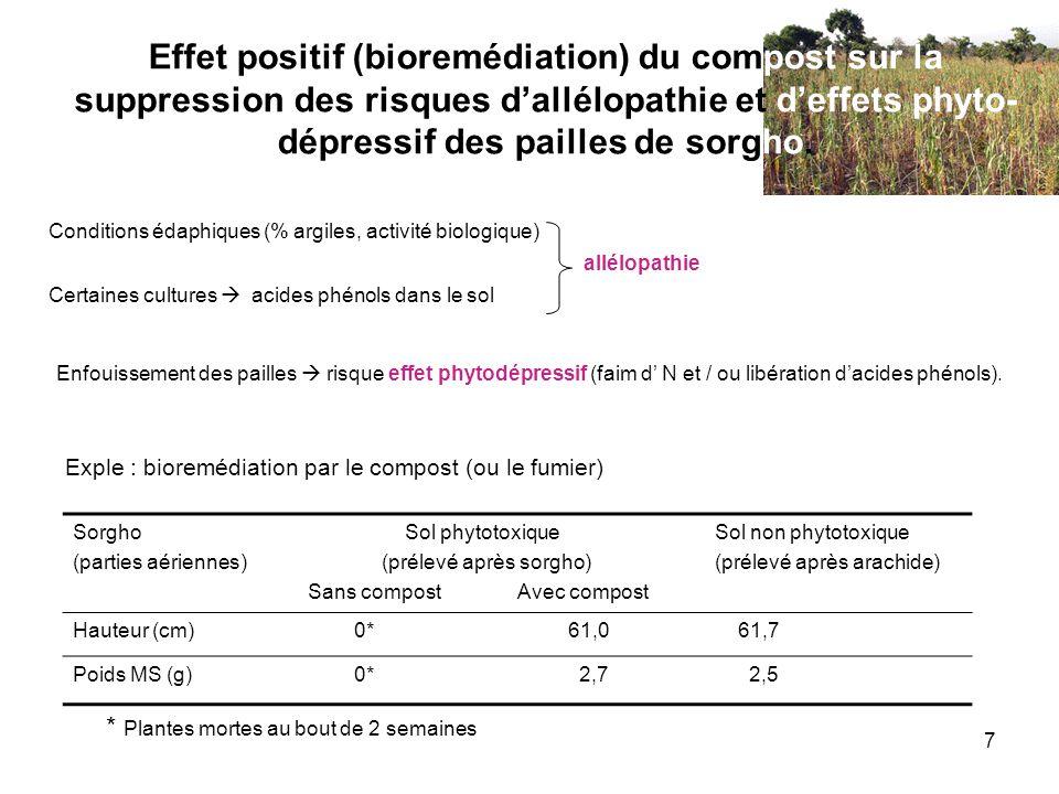 8 Effet positif des apports organiques sur la valeur nutritionnelle du mil Exemple du mil au Sénégal : Enfouissement compost/fumier sur mil au Sénégal, en présence dengrais, induit augmentation : - rendement grains (en moyenne + 300 kg MS grain ha -1 ) - teneur en protide grains ( + 5 à 8 %) - taux acide aminé indispensable, la lysine (+ 50% à la dose engrais azoté de 60N) Résultats corroborés par laugmentation du coefficient defficacité protidique in vivo