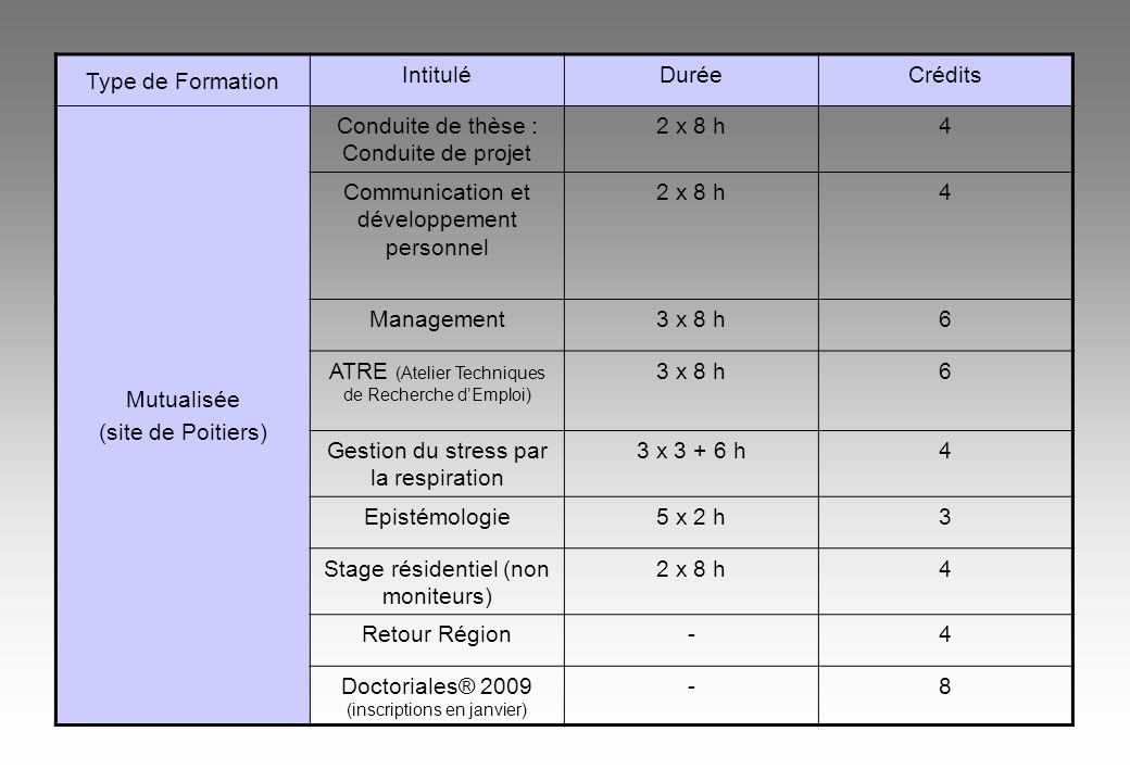 Type de Formation IntituléDuréeCrédits Mutualisée (site de Poitiers) Conduite de thèse : Conduite de projet 2 x 8 h4 Communication et développement personnel 2 x 8 h4 Management3 x 8 h6 ATRE (Atelier Techniques de Recherche dEmploi) 3 x 8 h6 Gestion du stress par la respiration 3 x 3 + 6 h4 Epistémologie5 x 2 h3 Stage résidentiel (non moniteurs) 2 x 8 h4 Retour Région-4 Doctoriales® 2009 (inscriptions en janvier) -8