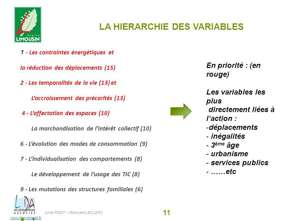www.lda-conseil.fr LA HIERARCHIE DES VARIABLES 1 - Les contraintes énergétiques et la réduction des déplacements (15) 2 - Les temporalités de la vie (