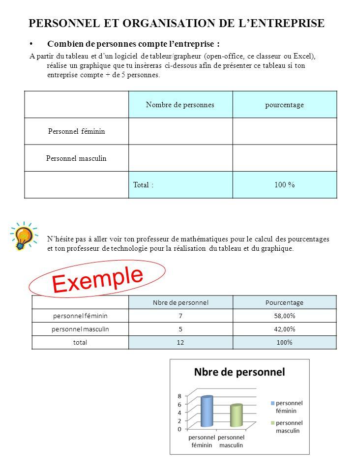 PERSONNEL ET ORGANISATION DE LENTREPRISE Combien de personnes compte lentreprise : A partir du tableau et dun logiciel de tableur/grapheur (open-offic
