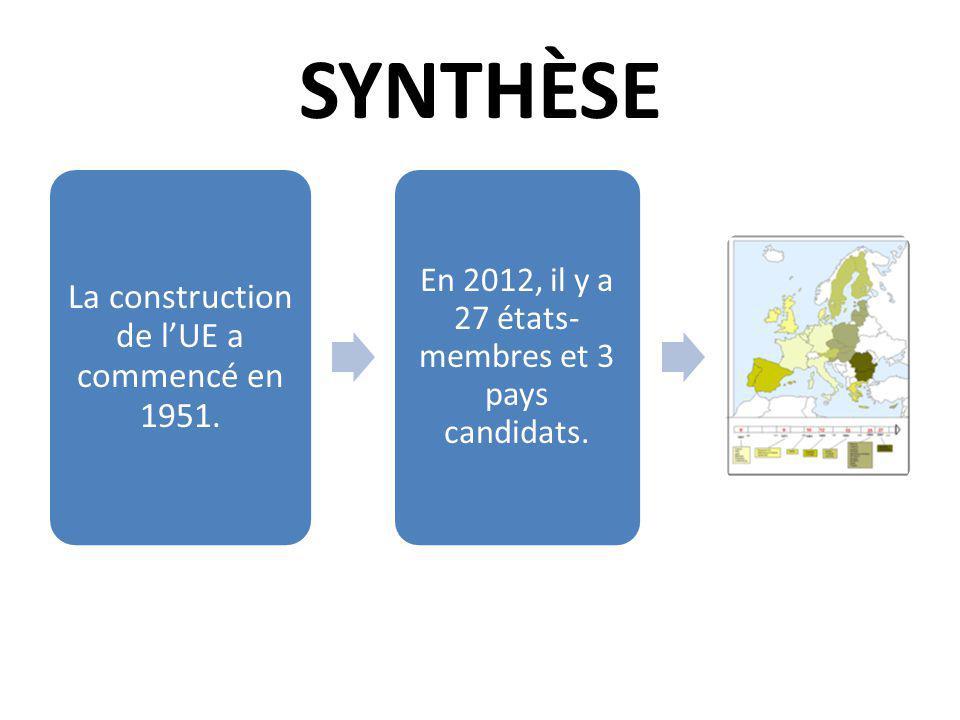 SYNTHÈSE La construction de lUE a commencé en 1951. En 2012, il y a 27 états- membres et 3 pays candidats.