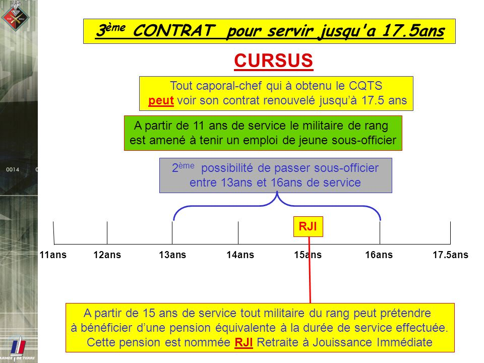 3 ème CONTRAT pour servir jusqu'a 17.5ans 12ans14ans15ans16ans17.5ans11ans13ans CURSUS Tout caporal-chef qui à obtenu le CQTS peut voir son contrat re
