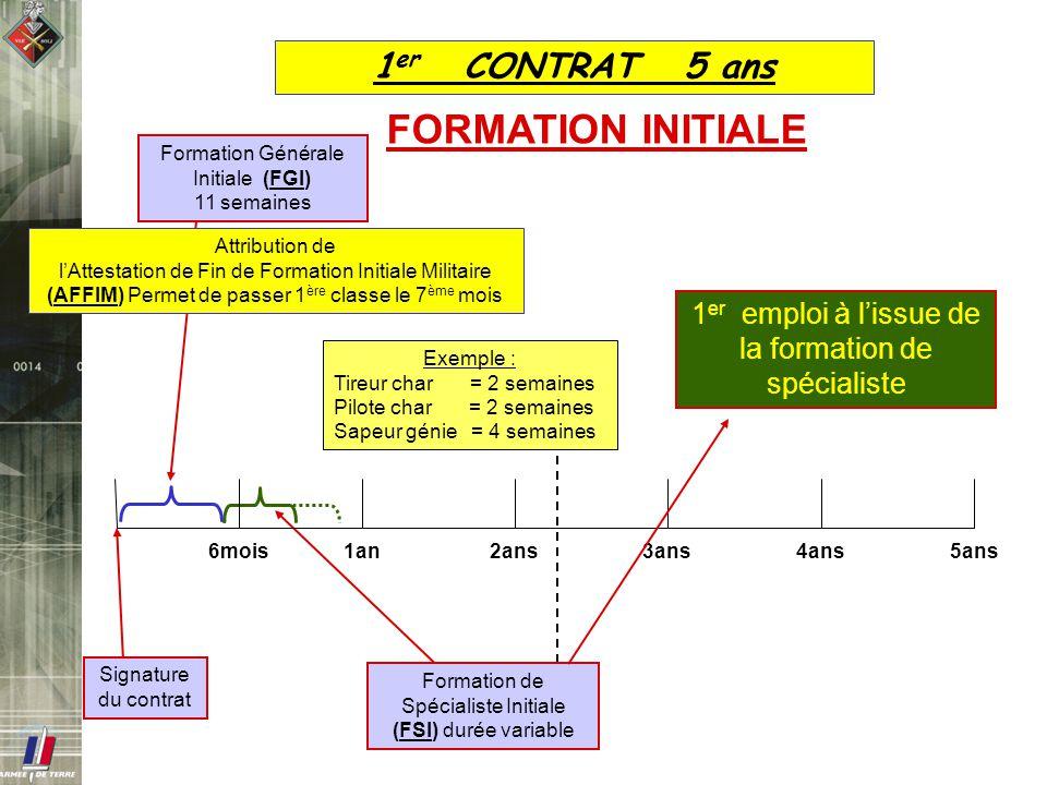 Exemple : Tireur char = 2 semaines Pilote char = 2 semaines Sapeur génie = 4 semaines Formation de Spécialiste Initiale (FSI) durée variable 1 er CONT