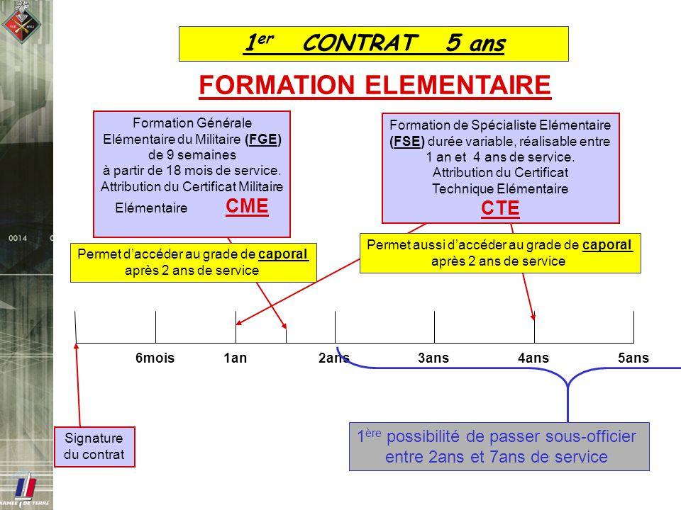 1 er CONTRAT 5 ans 1an2ans3ans4ans5ans Signature du contrat 6mois FORMATION ELEMENTAIRE Permet aussi daccéder au grade de caporal après 2 ans de servi