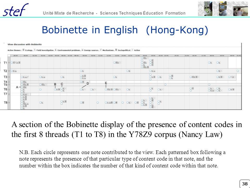 38 Unité Mixte de Recherche - Sciences Techniques Éducation Formation Bobinette in English (Hong-Kong) A section of the Bobinette display of the prese