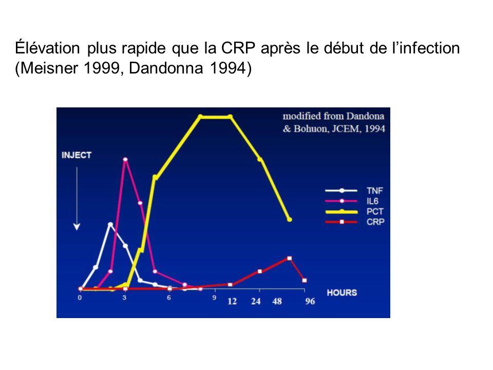 Élévation plus rapide que la CRP après le début de linfection (Meisner 1999, Dandonna 1994)