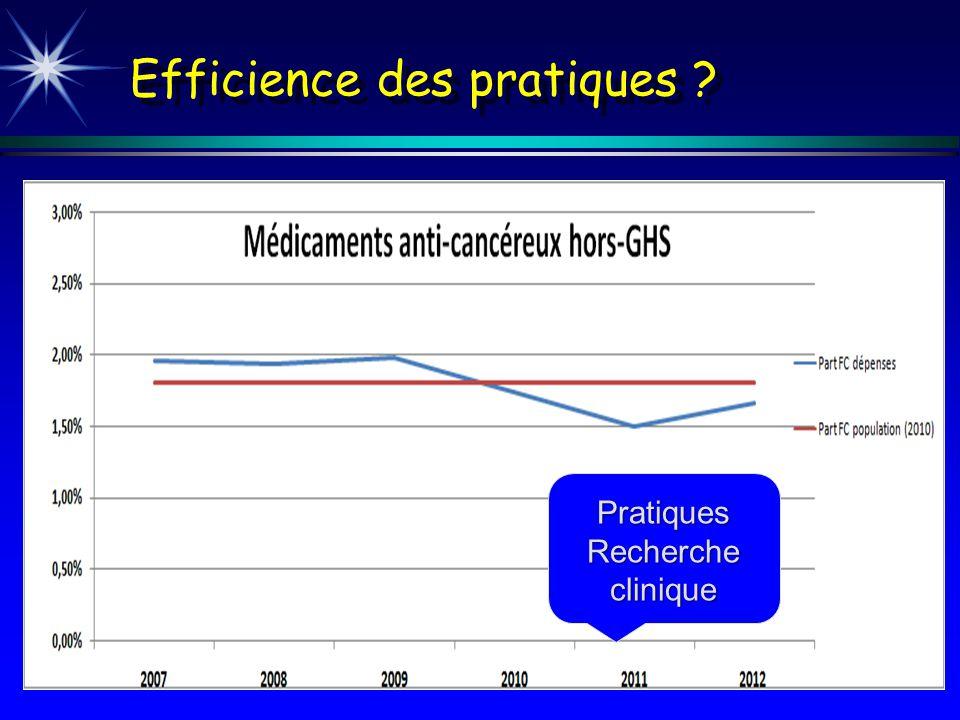 Efficience des pratiques ? Pratiques Recherche clinique