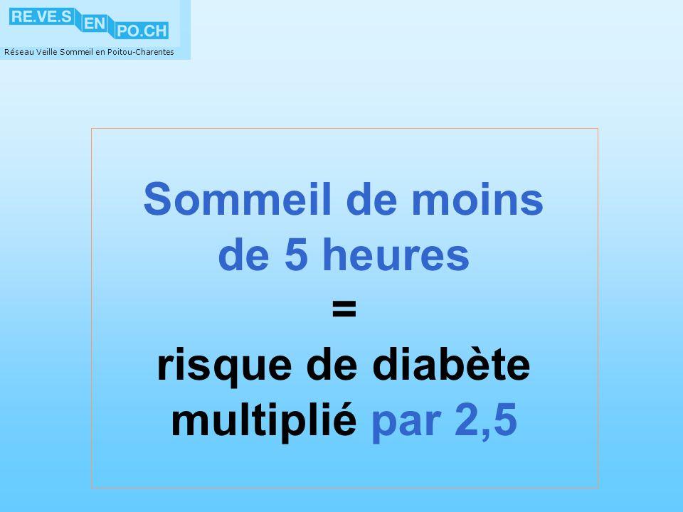 Réseau Veille Sommeil en Poitou-Charentes Sommeil de moins de 5 heures = risque de diabète multiplié par 2,5