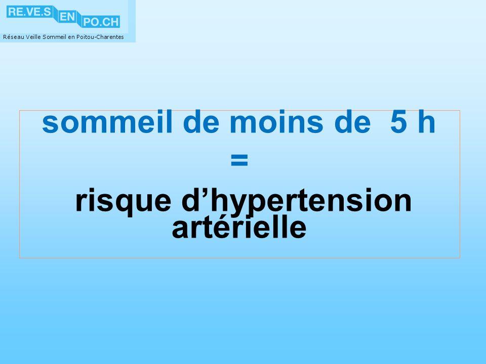 Réseau Veille Sommeil en Poitou-Charentes sommeil de moins de 5 h = risque dhypertension artérielle