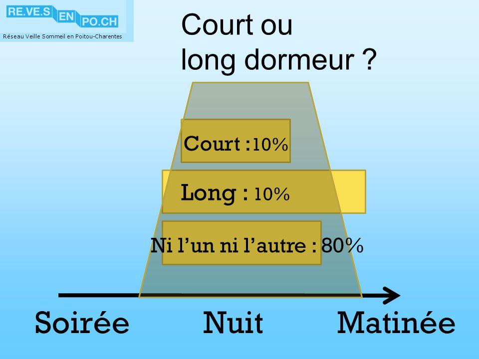 Réseau Veille Sommeil en Poitou-Charentes Court ou long dormeur ? Long : 10% Court : 10% NuitMatinéeSoirée Ni lun ni lautre : 80%