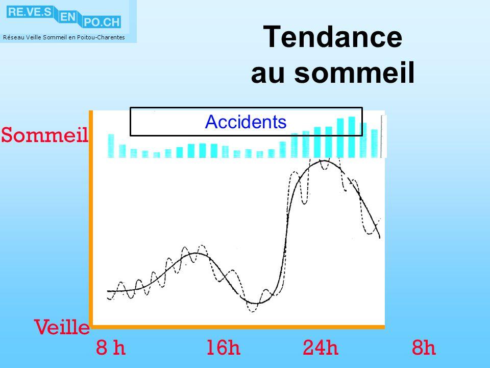 Réseau Veille Sommeil en Poitou-Charentes Le besoin de sommeil 12 h chez un enfant 5 ans 9 h chez un adolescent 8 h chez un adulte