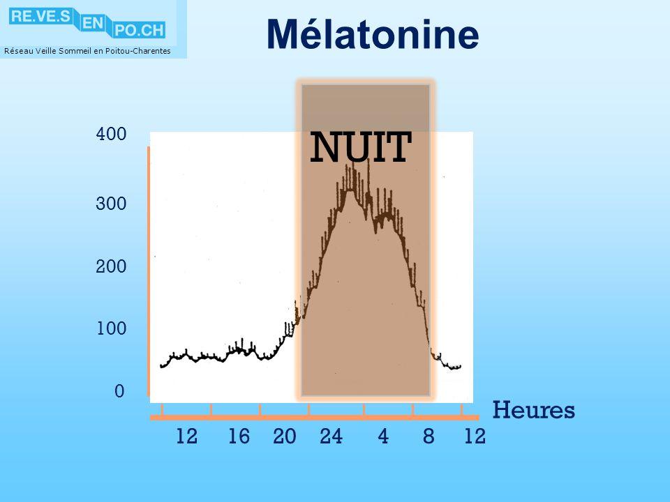 Réseau Veille Sommeil en Poitou-Charentes Mélatonine 12 16 20 24 4 8 12 400 Heures 300 200 100 0 obscurité NUIT