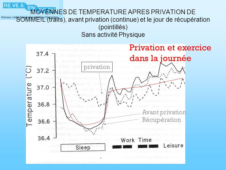 Réseau Veille Sommeil en Poitou-Charentes MOYENNES DE TEMPERATURE APRES PRIVATION DE SOMMEIL (traits), avant privation (continue) et le jour de récupé