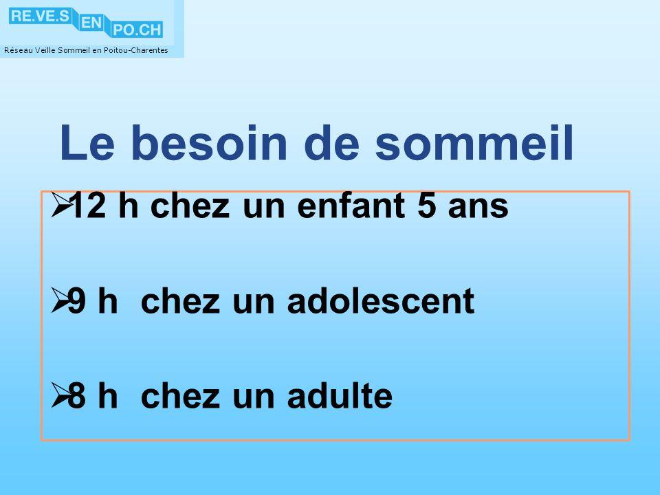 Réseau Veille Sommeil en Poitou-Charentes Laération de la chambre Aérez matin et soir.