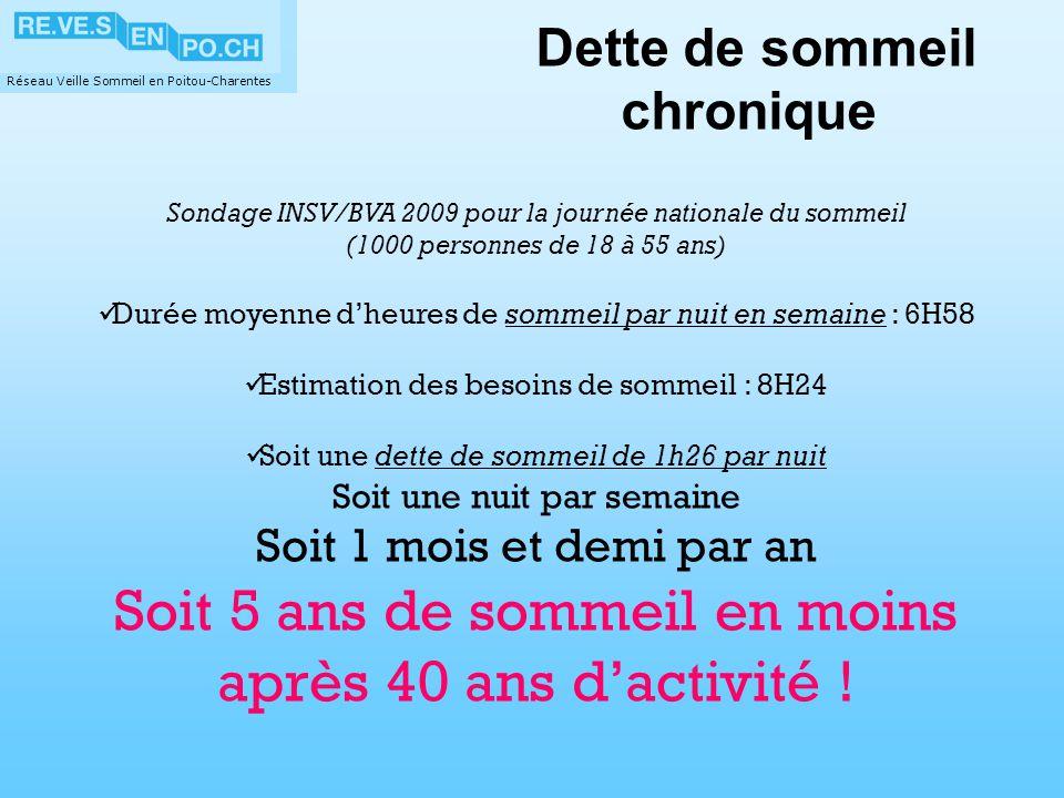 Réseau Veille Sommeil en Poitou-Charentes Sondage INSV/BVA 2009 pour la journée nationale du sommeil (1000 personnes de 18 à 55 ans) Durée moyenne dhe