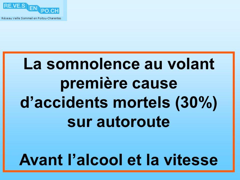 Réseau Veille Sommeil en Poitou-Charentes La somnolence au volant première cause daccidents mortels (30%) sur autoroute Avant lalcool et la vitesse