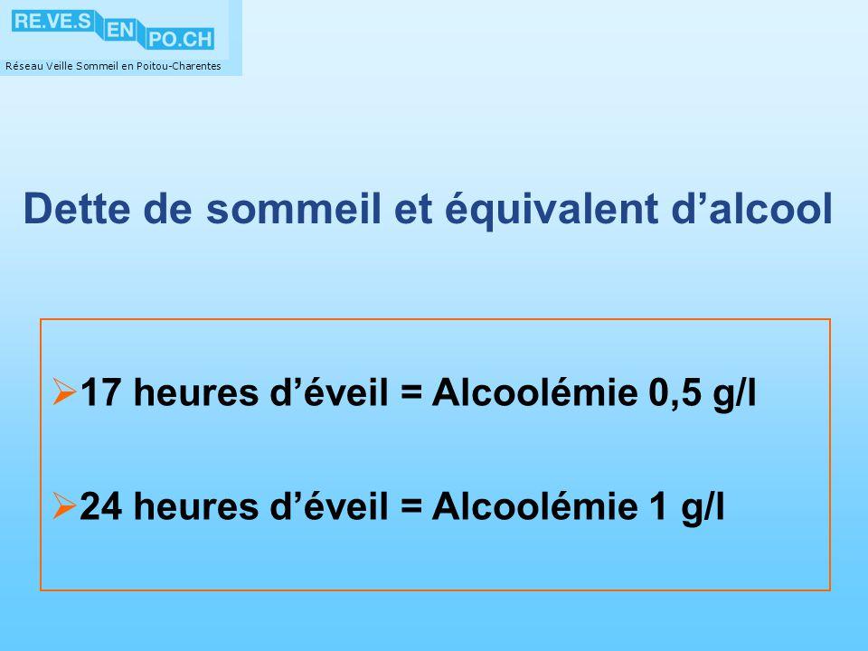 Réseau Veille Sommeil en Poitou-Charentes Dette de sommeil et équivalent dalcool 17 heures déveil = Alcoolémie 0,5 g/l 24 heures déveil = Alcoolémie 1