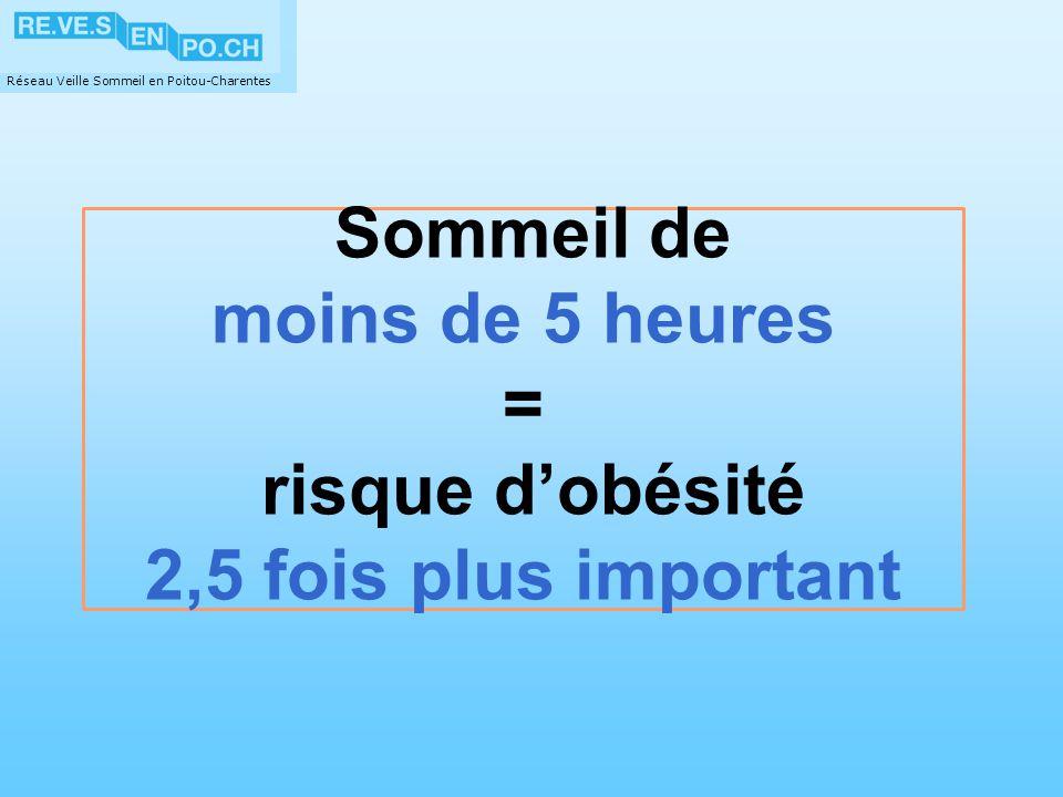 Réseau Veille Sommeil en Poitou-Charentes Sommeil de moins de 5 heures = risque dobésité 2,5 fois plus important