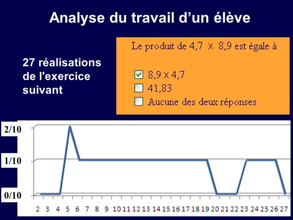 Analyse du travail dun élève 2/10 0/10 1/10 27 réalisations de l'exercice suivant