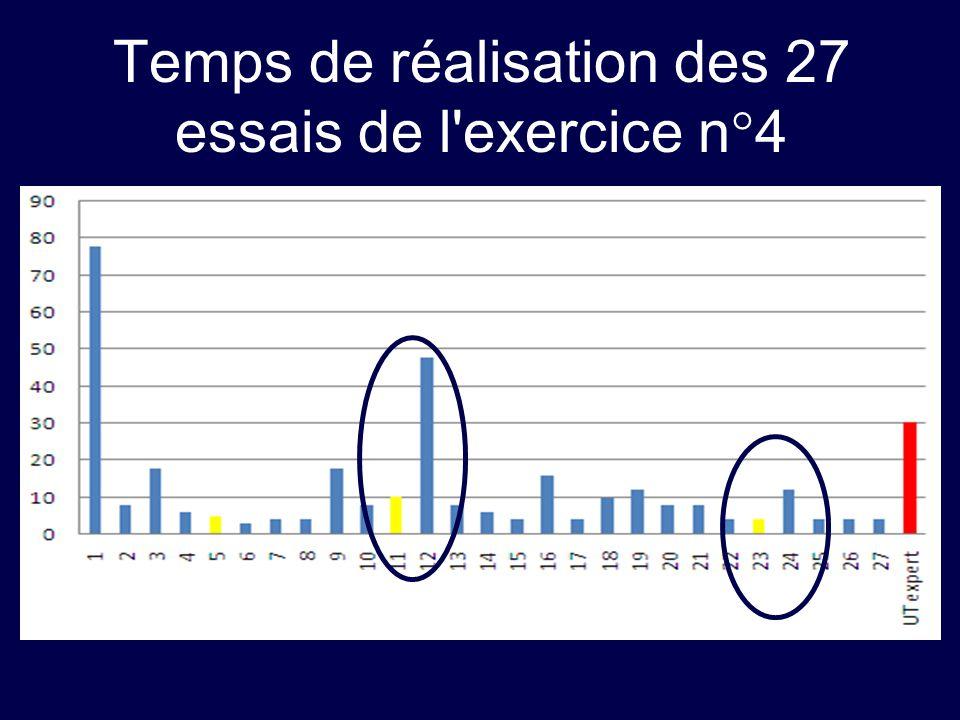 Temps de réalisation des 27 essais de l'exercice n°4