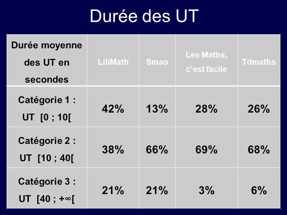 Durée des UT Durée moyenne des UT en secondes LiliMathSmao Les Maths, cest facile Tdmaths Catégorie 1 : UT [0 ; 10[ 42%13%28%26% Catégorie 2 : UT [10