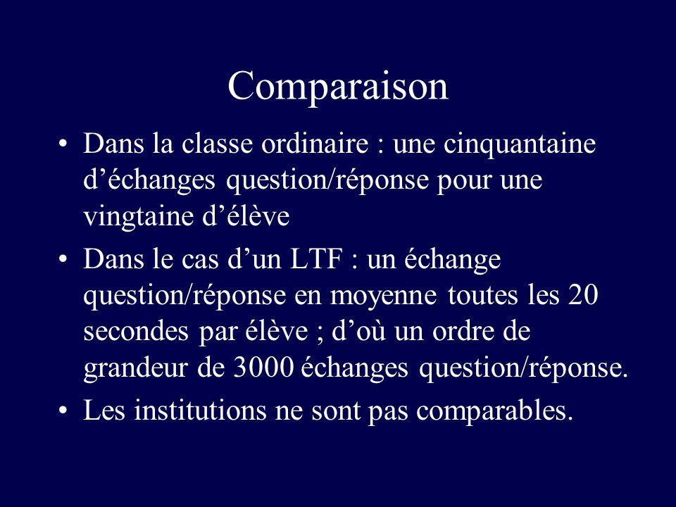 Comparaison Dans la classe ordinaire : une cinquantaine déchanges question/réponse pour une vingtaine délève Dans le cas dun LTF : un échange question