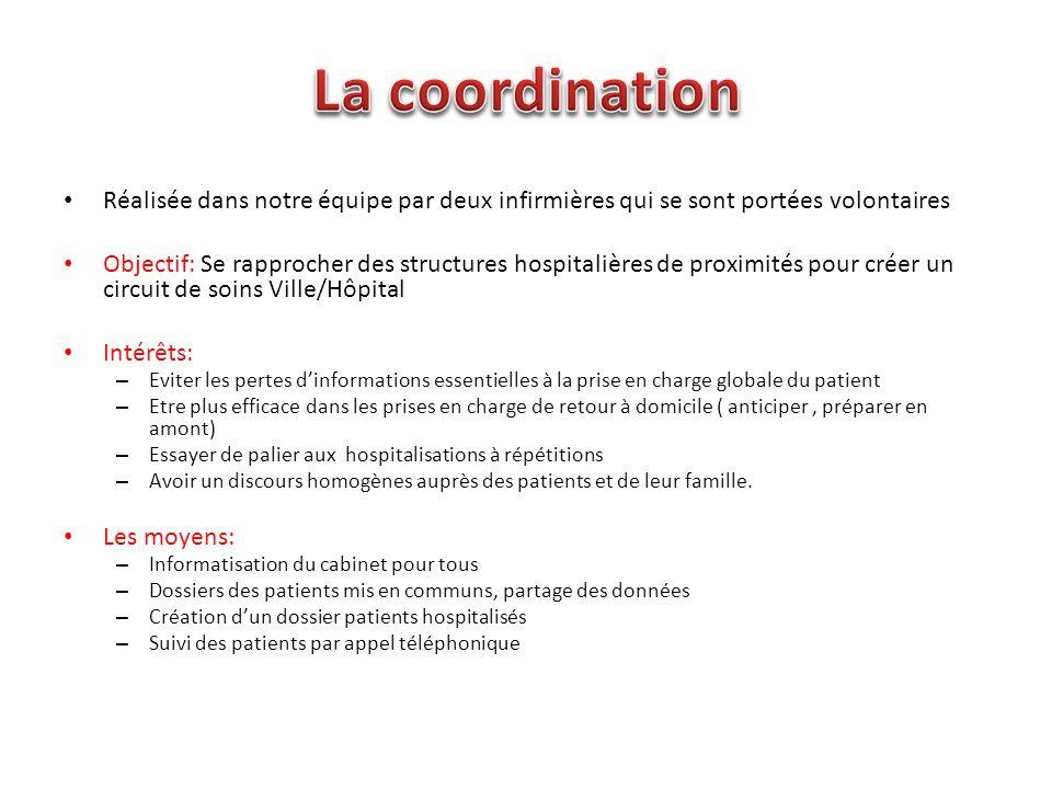 Réalisée dans notre équipe par deux infirmières qui se sont portées volontaires Objectif: Se rapprocher des structures hospitalières de proximités pou