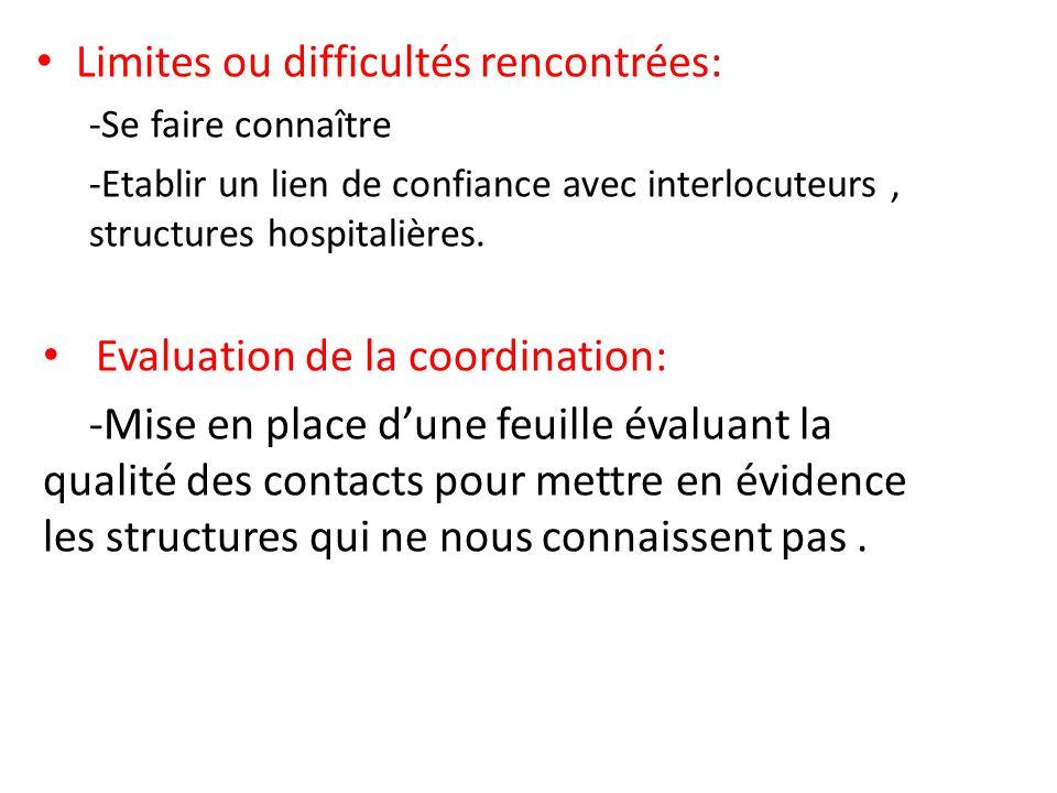Limites ou difficultés rencontrées: -Se faire connaître -Etablir un lien de confiance avec interlocuteurs, structures hospitalières. Evaluation de la