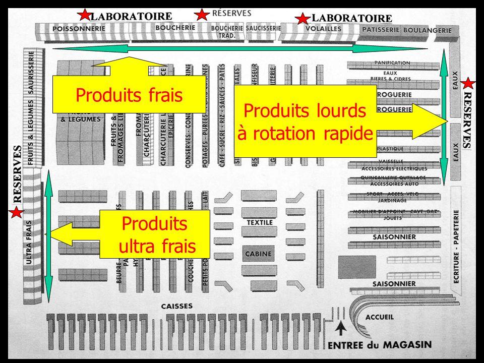 Produits lourds à rotation rapide Produits frais Produits ultra frais