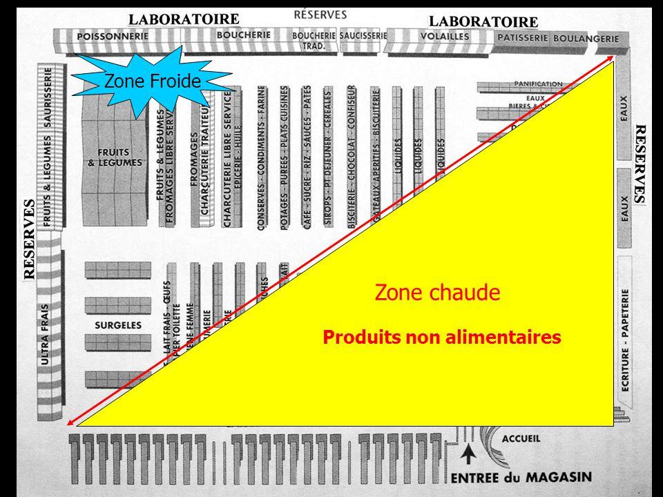 Zone Froide Produits non alimentaires Zone chaude